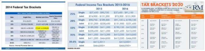 Income Tax Brackets 2